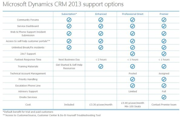 CRM 2013 online support options