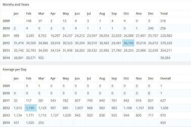 hosk blog stats
