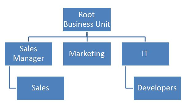business units 1