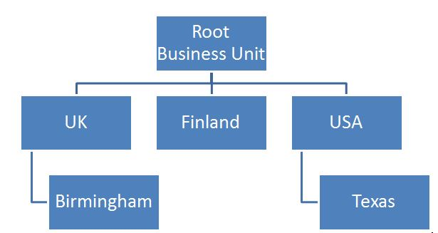 business units 2